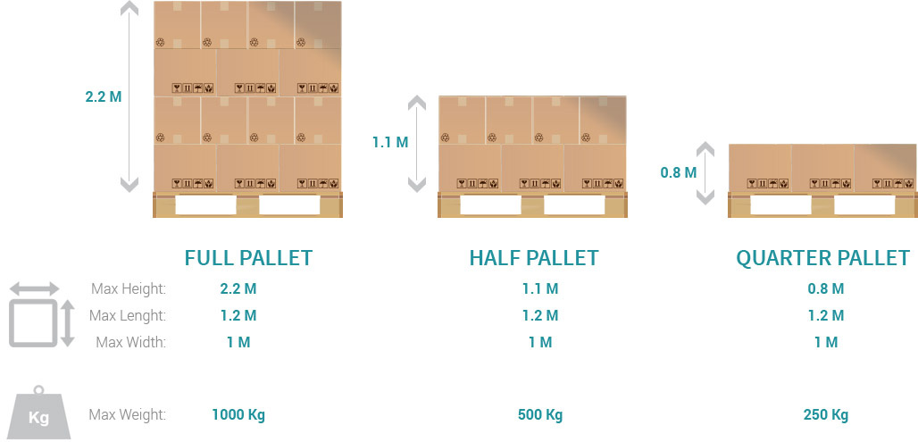 full, half and quarter pallet
